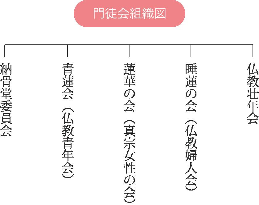 門徒会組織図